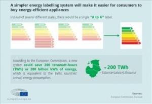 خداحافظی با +A/ برچسب انرژی A-G در پارلمان اروپا به تصویب رسید